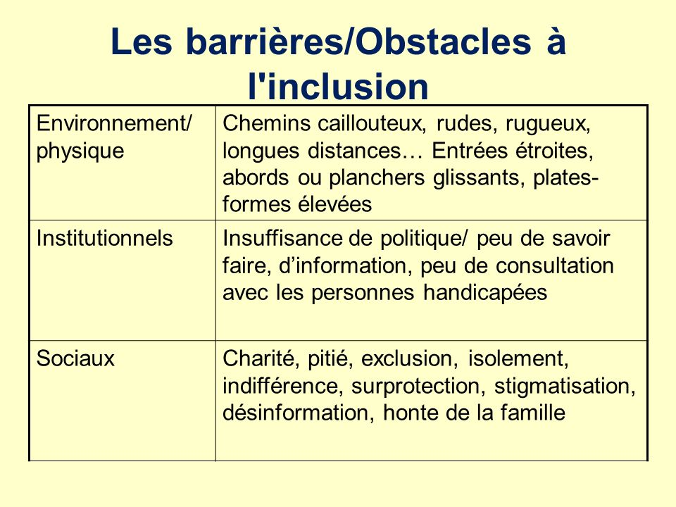 Les barrières/Obstacles à l'inclusion Environnement/ physique Chemins caillouteux, rudes, rugueux, longues distances… Entrées étroites, abords ou plan