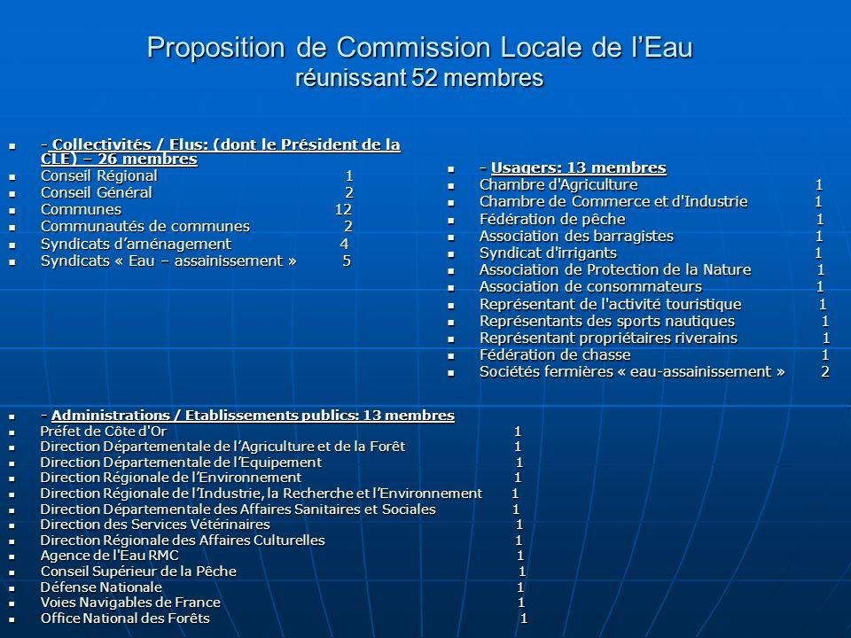 Proposition de Commission Locale de lEau réunissant 52 membres - Collectivités / Elus: (dont le Président de la CLE) – 26 membres - Collectivités / Elus: (dont le Président de la CLE) – 26 membres Conseil Régional 1 Conseil Régional 1 Conseil Général 2 Conseil Général 2 Communes 12 Communes 12 Communautés de communes 2 Communautés de communes 2 Syndicats daménagement 4 Syndicats daménagement 4 Syndicats « Eau – assainissement » 5 Syndicats « Eau – assainissement » 5 - Usagers: 13 membres - Usagers: 13 membres Chambre d Agriculture 1 Chambre d Agriculture 1 Chambre de Commerce et d Industrie 1 Chambre de Commerce et d Industrie 1 Fédération de pêche 1 Fédération de pêche 1 Association des barragistes 1 Association des barragistes 1 Syndicat d irrigants 1 Syndicat d irrigants 1 Association de Protection de la Nature 1 Association de Protection de la Nature 1 Association de consommateurs 1 Association de consommateurs 1 Représentant de l activité touristique 1 Représentant de l activité touristique 1 Représentants des sports nautiques 1 Représentants des sports nautiques 1 Représentant propriétaires riverains 1 Représentant propriétaires riverains 1 Fédération de chasse 1 Fédération de chasse 1 Sociétés fermières « eau-assainissement » 2 Sociétés fermières « eau-assainissement » 2 - Administrations / Etablissements publics: 13 membres - Administrations / Etablissements publics: 13 membres Préfet de Côte d Or 1 Préfet de Côte d Or 1 Direction Départementale de lAgriculture et de la Forêt 1 Direction Départementale de lAgriculture et de la Forêt 1 Direction Départementale de lEquipement 1 Direction Départementale de lEquipement 1 Direction Régionale de lEnvironnement 1 Direction Régionale de lEnvironnement 1 Direction Régionale de lIndustrie, la Recherche et lEnvironnement 1 Direction Régionale de lIndustrie, la Recherche et lEnvironnement 1 Direction Départementale des Affaires Sanitaires et Sociales 1 Direction Départementale des Affaires Sanitaires et Sociales 1 Direc
