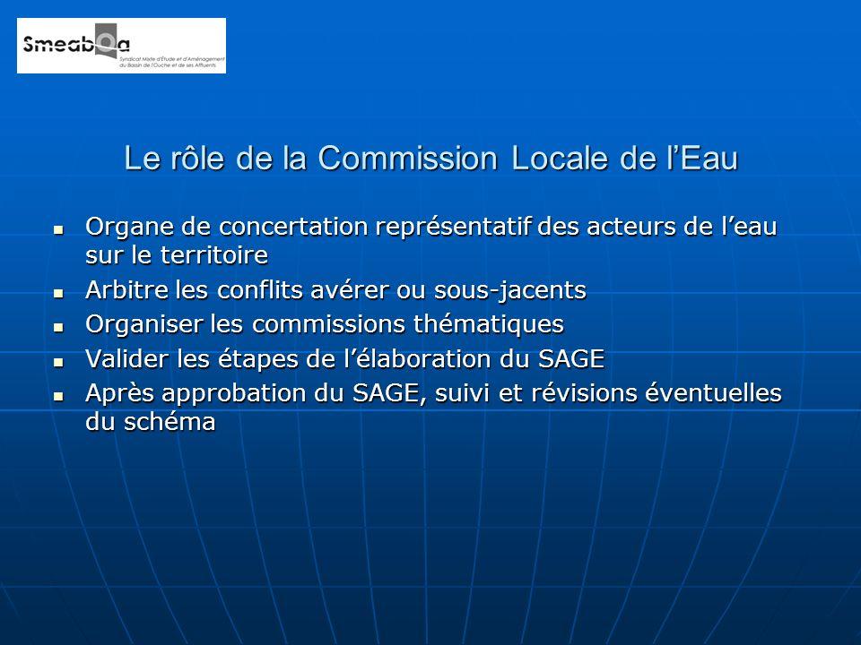 Le rôle de la Commission Locale de lEau Organe de concertation représentatif des acteurs de leau sur le territoire Organe de concertation représentati