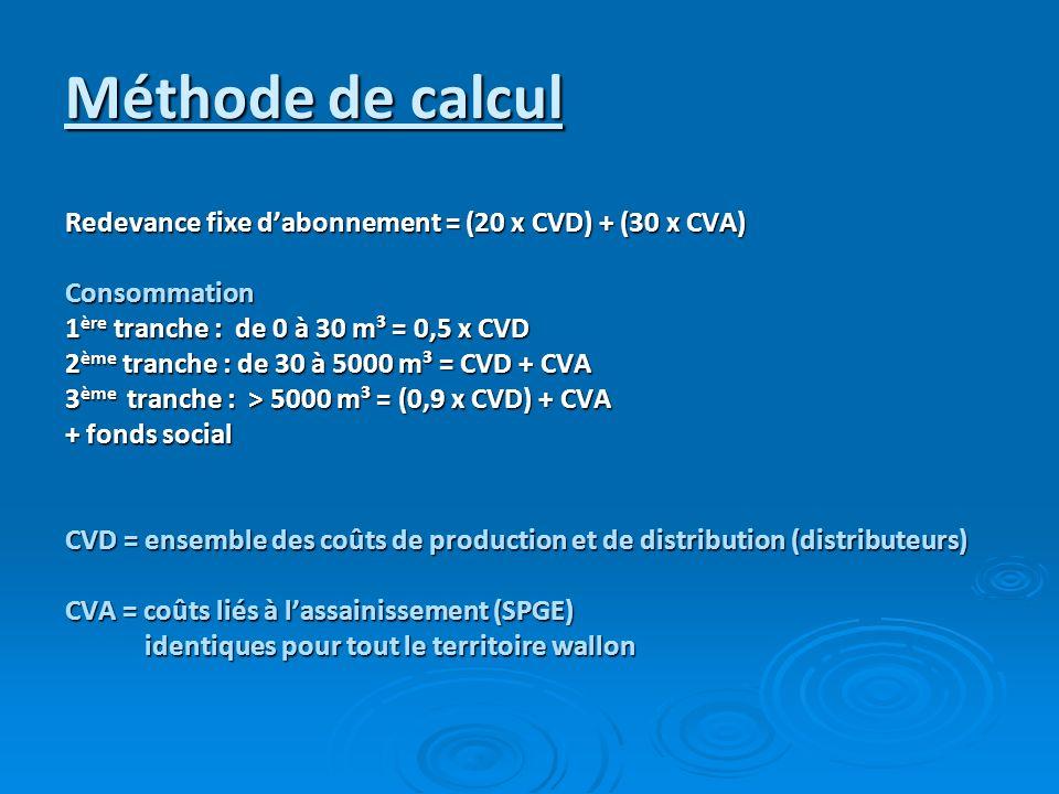 Méthode de calcul Redevance fixe dabonnement = (20 x CVD) + (30 x CVA) Consommation 1 ère tranche : de 0 à 30 m³ = 0,5 x CVD 2 ème tranche : de 30 à 5000 m³ = CVD + CVA 3 ème tranche : > 5000 m³ = (0,9 x CVD) + CVA + fonds social CVD = ensemble des coûts de production et de distribution (distributeurs) CVA = coûts liés à lassainissement (SPGE) identiques pour tout le territoire wallon identiques pour tout le territoire wallon