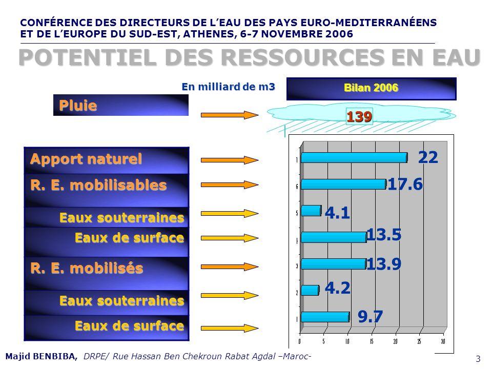 CONFÉRENCE DES DIRECTEURS DE LEAU DES PAYS EURO-MEDITERRANÉENS ET DE LEUROPE DU SUD-EST, ATHENES, 6-7 NOVEMBRE 2006,, de 3 Apport naturel R. E. mobili