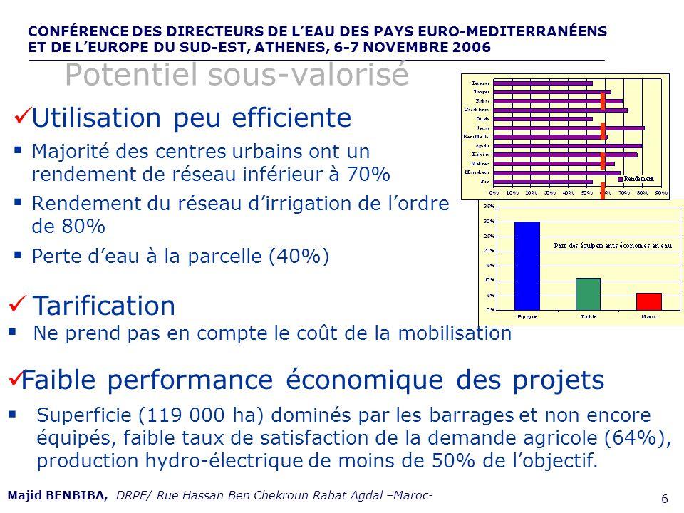 CONFÉRENCE DES DIRECTEURS DE LEAU DES PAYS EURO-MEDITERRANÉENS ET DE LEUROPE DU SUD-EST, ATHENES, 6-7 NOVEMBRE 2006,, de 7 Majid BENBIBA, DRPE/ Rue Hassan Ben Chekroun Rabat Agdal –Maroc- 600 Mm3 deaux usées domestiques rejetées sans épuration (moins de 10% traités 3.3 Millions dÉquivalent Habitant rejetés sans épuration par les industries Pollution des nappes par les pesticides et les nitrates Pollution alarmante des ressources en eau : Potentiel menacé 23 Millions ha touchés par lérosion Perte de capacité de stockage par envasement de 70 Mm3/an Perte totale cumulée de capacité de 1 200 Mm3 sur 16 000 Mm3 envasement