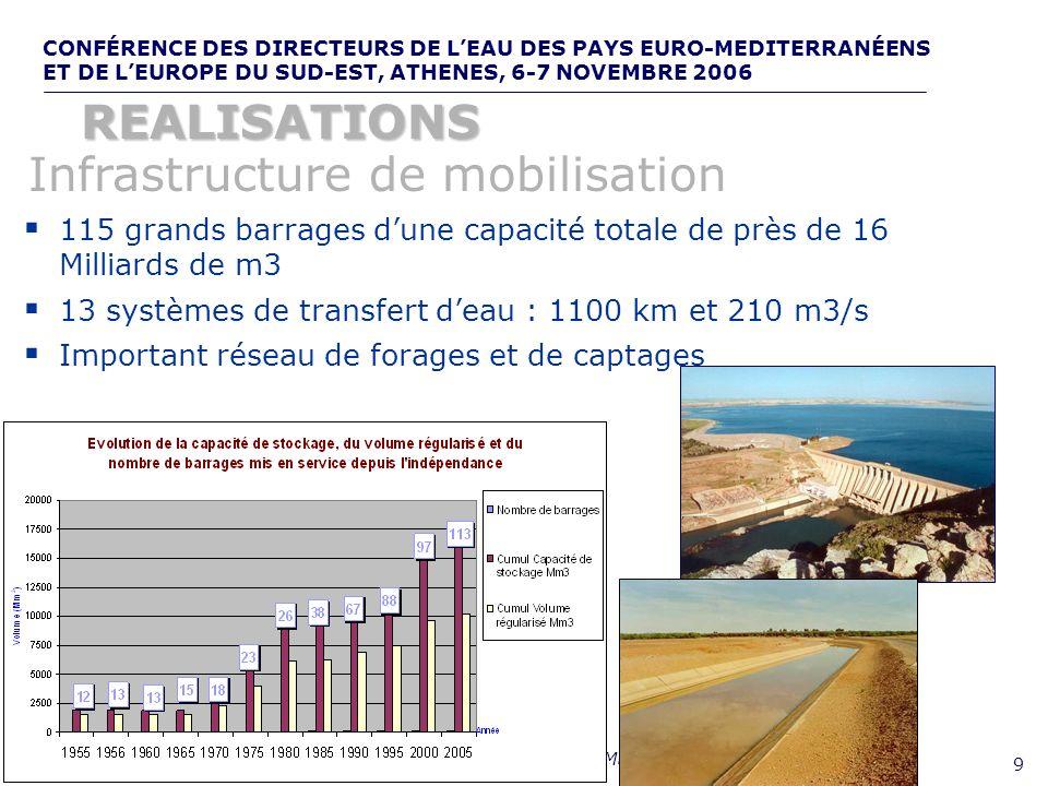 CONFÉRENCE DES DIRECTEURS DE LEAU DES PAYS EURO-MEDITERRANÉENS ET DE LEUROPE DU SUD-EST, ATHENES, 6-7 NOVEMBRE 2006,, de 10 Taux de desserte de près de 100% Sécurisation même en cas de sécheresse : Satisfaction et sécurisation Eau potable urbaine : Satisfaction et sécurisation Taux daccès de près de 70% Objectif : atteindre 90% en 2007 : Avancée importante Eau potable rurale : Avancée importante : Sécurité alimentaire Irrigation : Sécurité alimentaire 1.4 Millions dha irrigués, valeur ajoutée nette de 8 Milliards de Dh/an soit 45% de la valeur ajoutée agricole nationale 75% des exportations agricoles, 120 millions de journées de travail par an.
