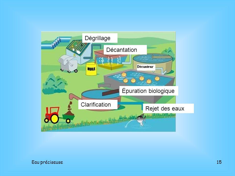 Eau préciseuse15 Dégrillage Décantation Épuration biologique Clarification Rejet des eaux