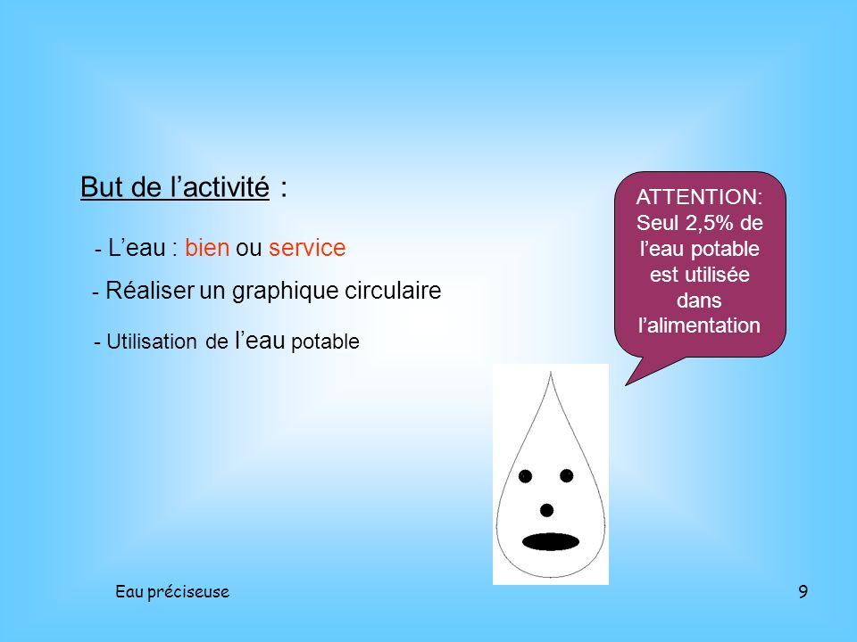 Eau préciseuse9 But de lactivité : - Leau : bien ou service - Réaliser un graphique circulaire - Utilisation de leau potable ATTENTION: Seul 2,5% de l