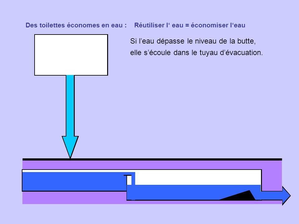 Des toilettes économes en eau : Réutiliser l eau = économiser leau Si leau dépasse le niveau de la butte, elle sécoule dans le tuyau dévacuation.