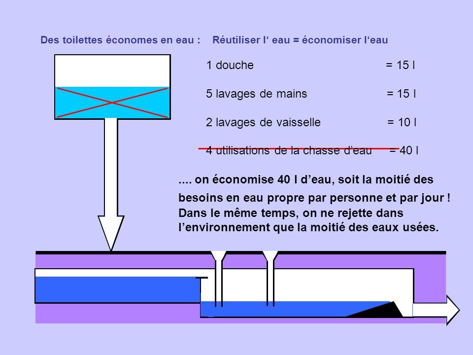Des toilettes économes en eau : Réutiliser l eau = économiser leau 1 douche = 15 l 5 lavages de mains = 15 l 2 lavages de vaisselle = 10 l 4 utilisati
