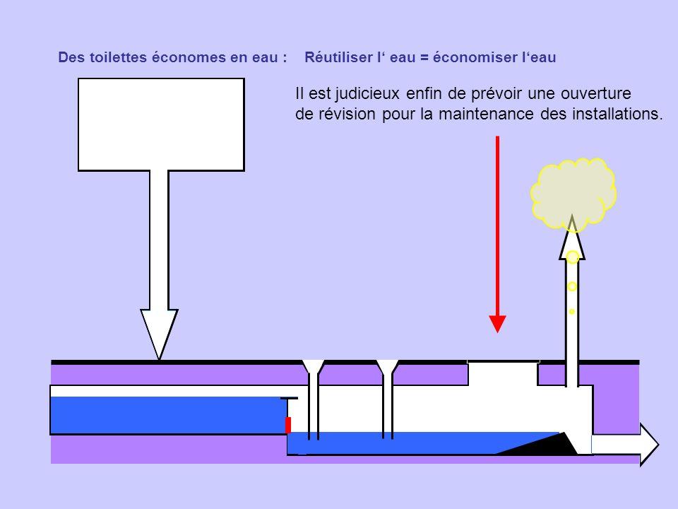 Des toilettes économes en eau : Réutiliser l eau = économiser leau Il est judicieux enfin de prévoir une ouverture de révision pour la maintenance des