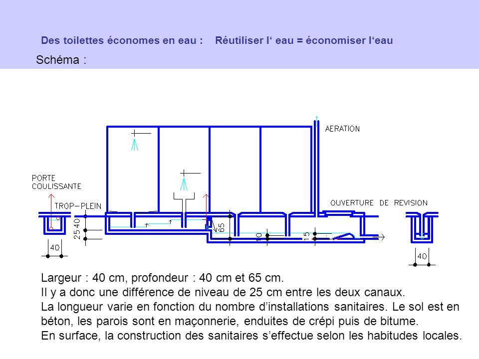 Des toilettes économes en eau : Réutiliser l eau = économiser leau Schéma : Largeur : 40 cm, profondeur : 40 cm et 65 cm. Il y a donc une différence d