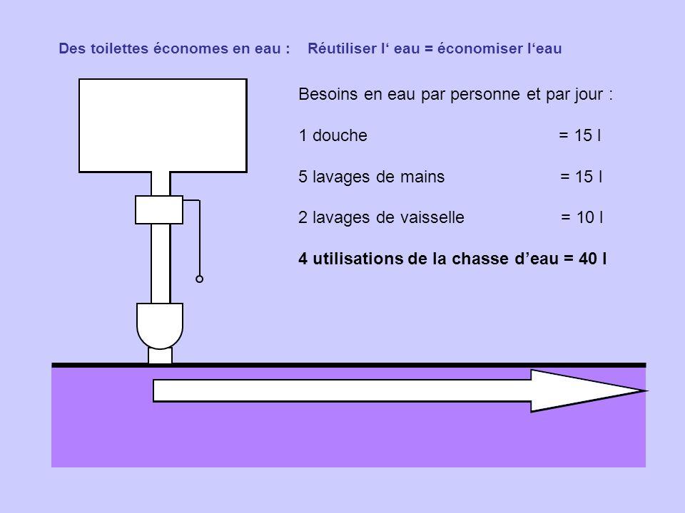 Des toilettes économes en eau : Réutiliser l eau = économiser leau Besoins en eau par personne et par jour : 1 douche = 15 l 5 lavages de mains = 15 l