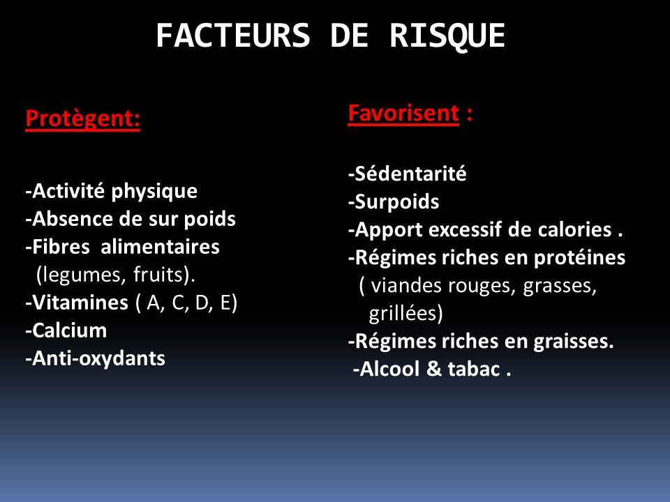 FACTEURS DE RISQUE Protègent: -Activité physique -Absence de sur poids -Fibres alimentaires (legumes, fruits).