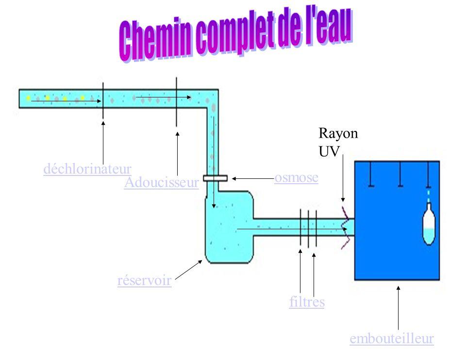 déchlorinateur Adoucisseur osmose filtres Rayon UV embouteilleur réservoir