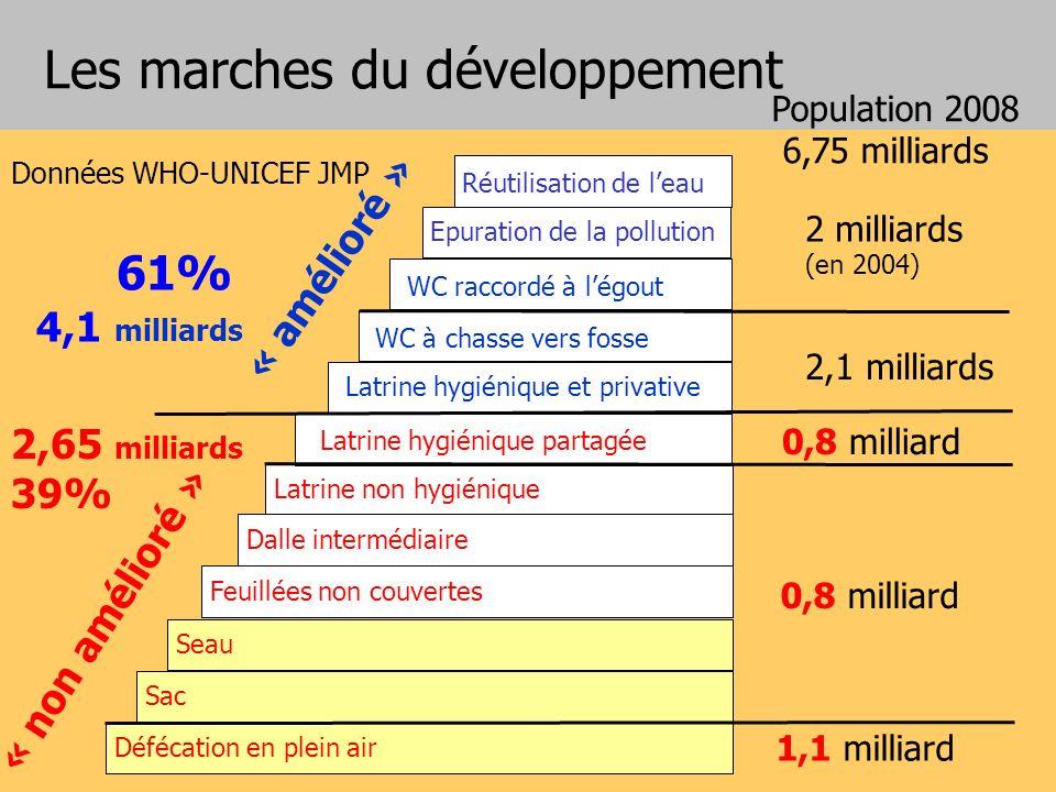 Les marches du développement Latrine non hygiénique Défécation en plein air Sac Seau Feuillées non couvertes Dalle intermédiaire Latrine hygiénique et