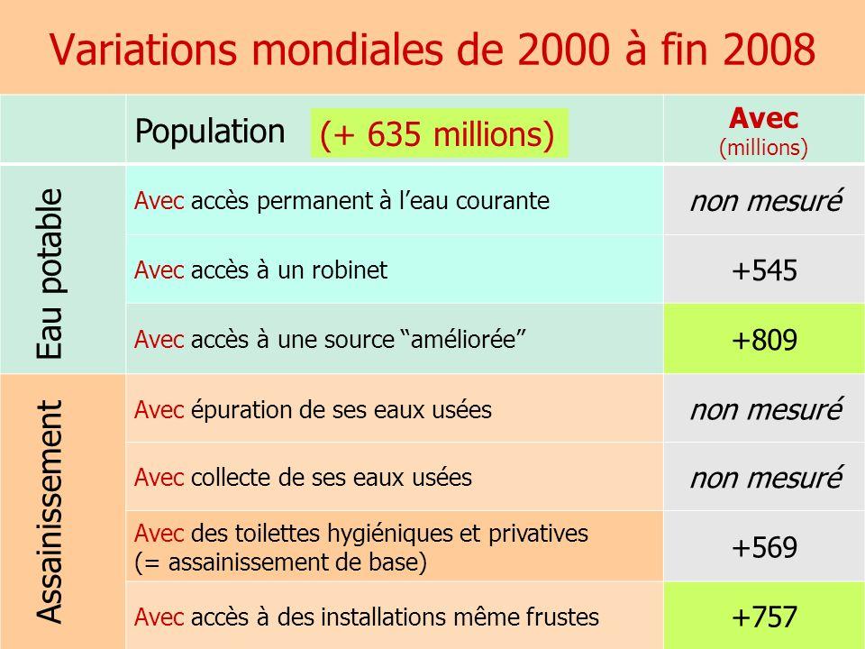 Variations mondiales de 2000 à fin 2008 AquaFed 16 Population Avec (millions) Avec accès permanent à leau courante non mesuré Avec accès à un robinet