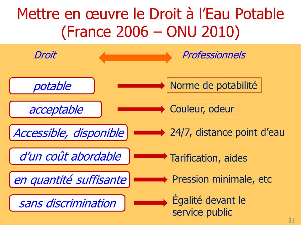 Droit 21 Professionnels potable Norme de potabilité acceptable Couleur, odeur Accessible, disponible 24/7, distance point deau dun coût abordable Tari