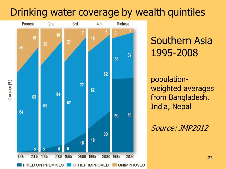 23 Drinking water coverage by wealth quintiles Southern Asia 1995-2008 population- weighted averages from Bangladesh, India, Nepal Source: JMP2012