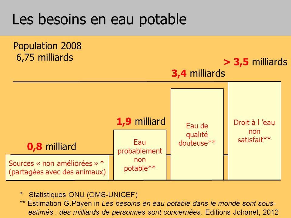 Les besoins en eau potable Population 2008 6,75 milliards * Statistiques ONU (OMS-UNICEF) ** Estimation G.Payen in Les besoins en eau potable dans le
