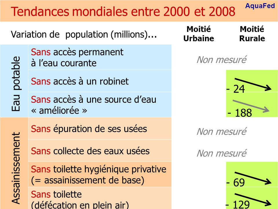 Global trends between 2000 and 2008 AquaFed 27 Tendances mondiales entre 2000 et 2008 Variation de population (millions)... Moitié Urbaine Moitié Rura