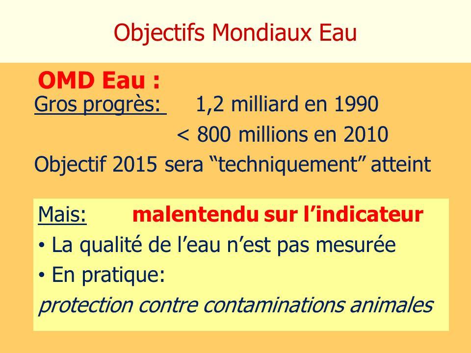 Objectifs Mondiaux Eau OMD Eau : Gros progrès: 1,2 milliard en 1990 < 800 millions en 2010 Objectif 2015 sera techniquement atteint Mais: malentendu s