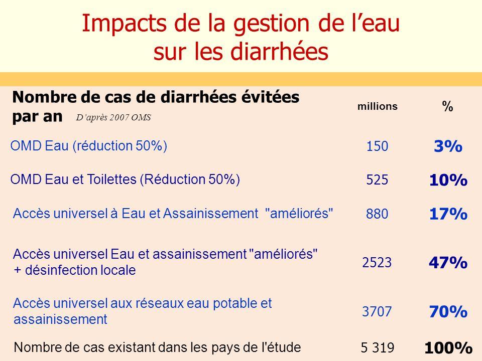 Impacts de la gestion de leau sur les diarrhées Nombre de cas de diarrhées évitées par an millions % Nombre de cas existant dans les pays de l'étude 5