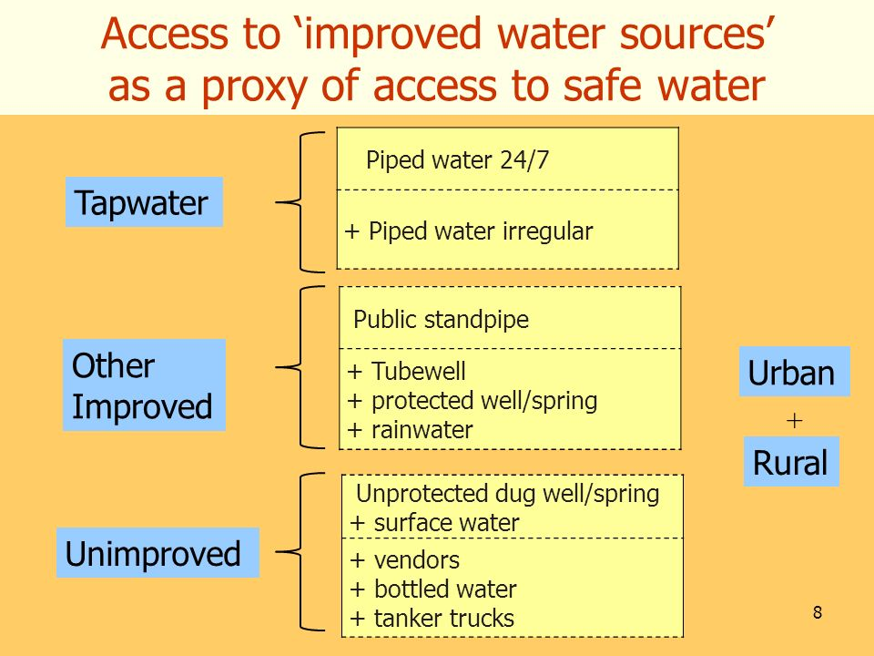 8 Access to improved water sources as a proxy of access to safe water Public standpipe + Tubewell + protected well/spring + rainwater Other Improved U