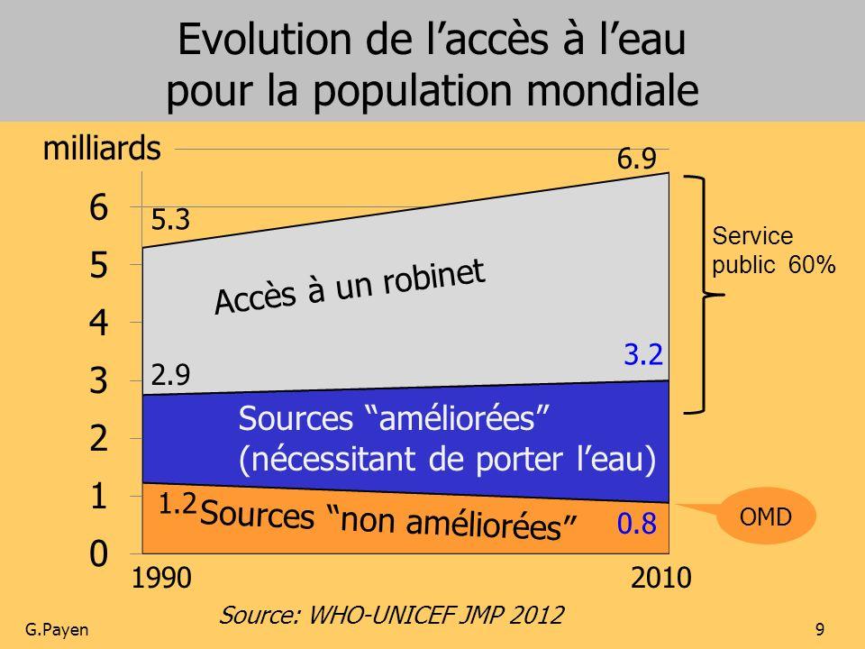 9 Source: WHO-UNICEF JMP 2012 19902010 Accès à un robinet Sources améliorées (nécessitant de porter leau) Sources non améliorées 6.9 5.3 2.9 3.2 1.2 0