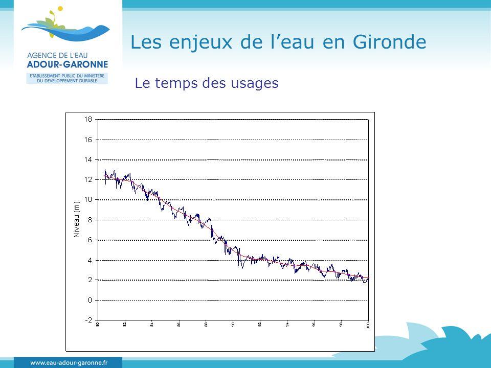 Les enjeux de leau en Gironde Le temps des usages