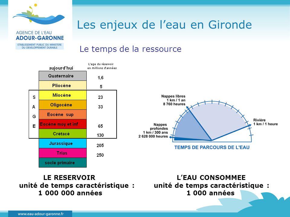 Les enjeux de leau en Gironde Le temps de la ressource LE RESERVOIR unité de temps caractéristique : 1 000 000 années LEAU CONSOMMEE unité de temps ca