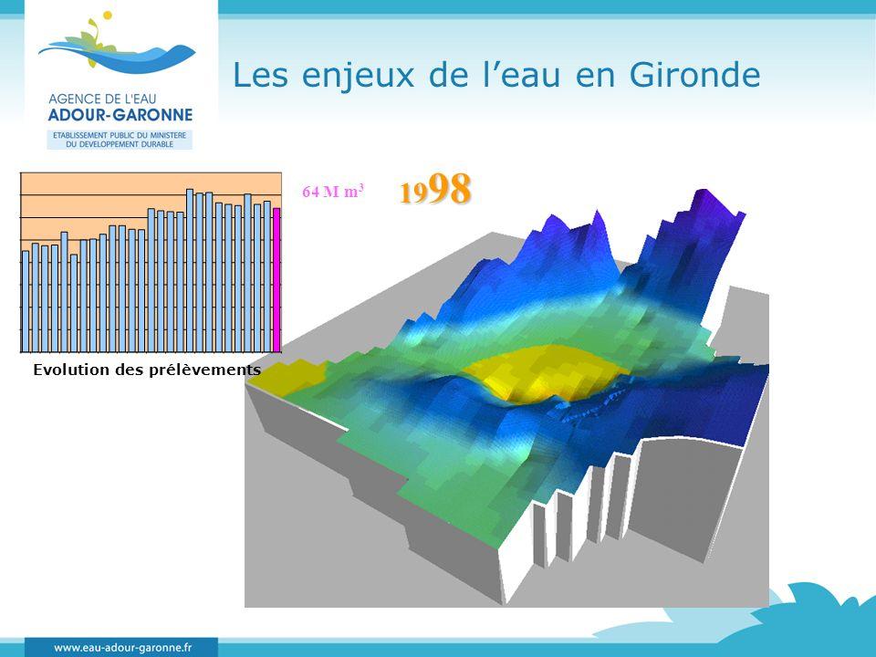 Les enjeux de leau en Gironde Evolution des prélèvements 64 M m 3 19 98