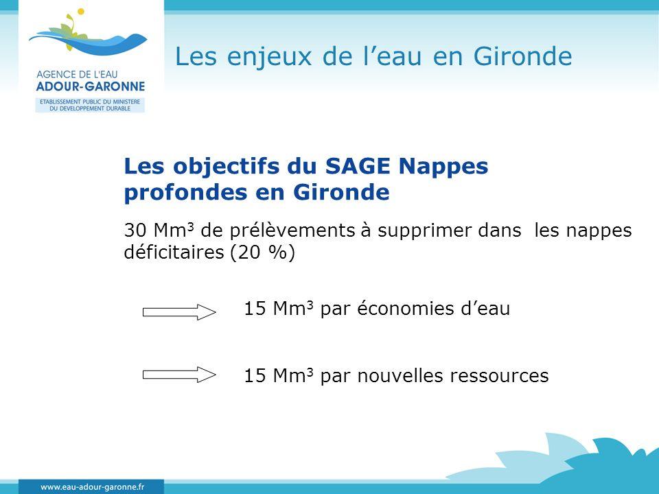 Les enjeux de leau en Gironde Les objectifs du SAGE Nappes profondes en Gironde 30 Mm 3 de prélèvements à supprimer dans les nappes déficitaires (20 %