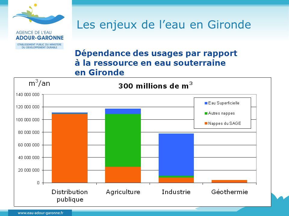 Dépendance des usages par rapport à la ressource en eau souterraine en Gironde