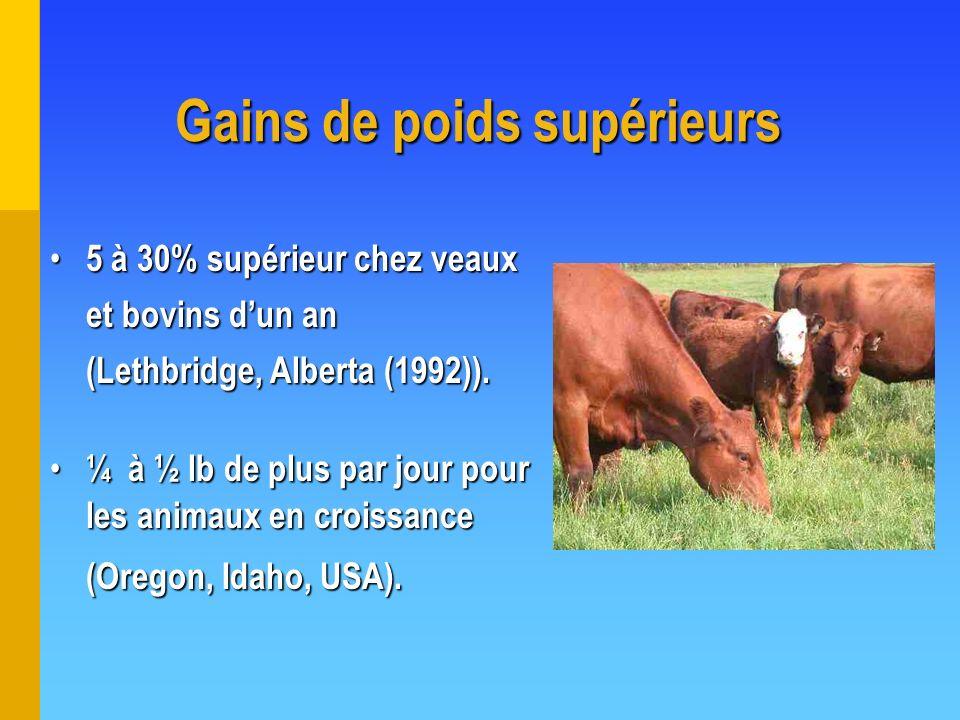 Gains de poids supérieurs 5 à 30% supérieur chez veaux et bovins dun an (Lethbridge, Alberta (1992)). 5 à 30% supérieur chez veaux et bovins dun an (L