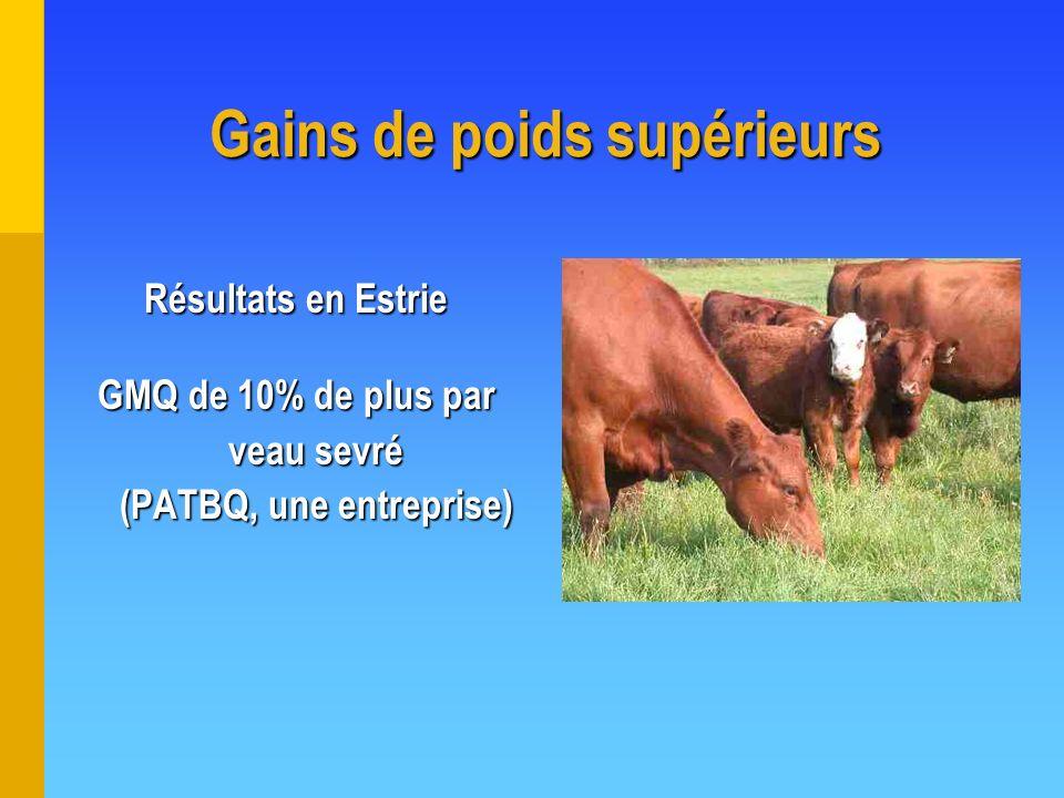 Résultats en Estrie GMQ de 10% de plus par veau sevré (PATBQ, une entreprise) Gains de poids supérieurs
