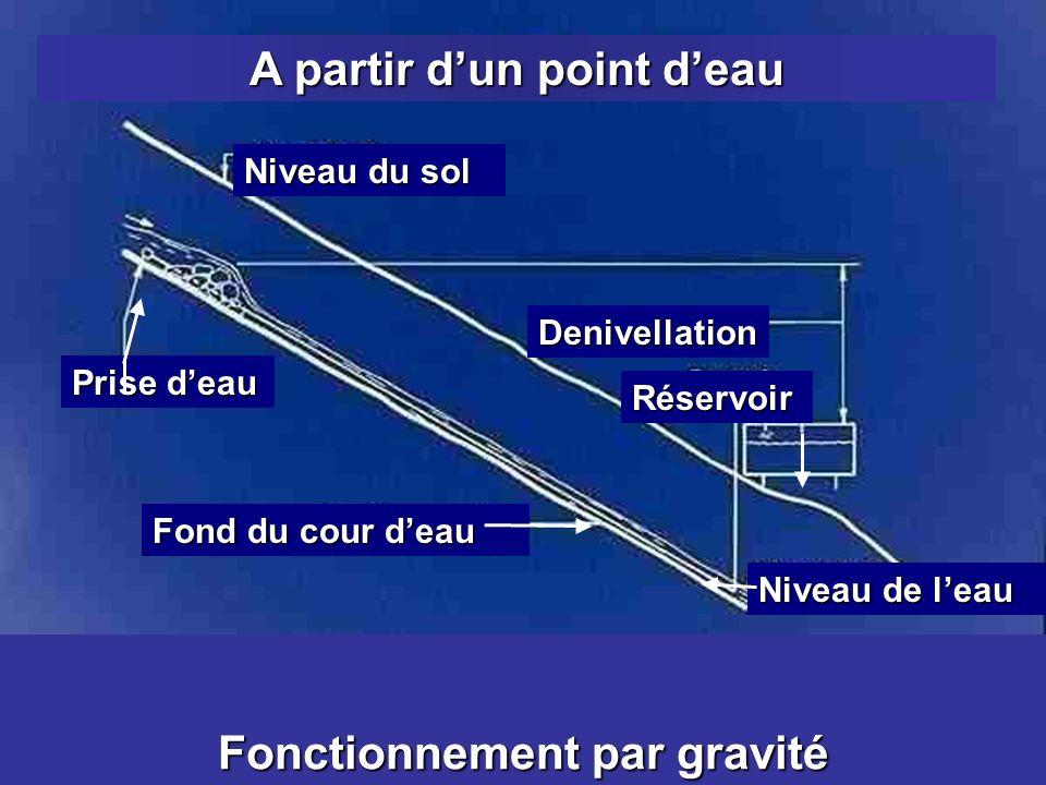 Niveau du sol Prise deau Fond du cour deau Denivellation Niveau de leau Réservoir A partir dun point deau Fonctionnement par gravité