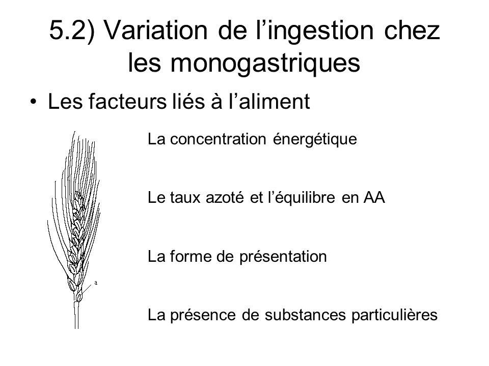 Les facteurs liés à laliment 5.2) Variation de lingestion chez les monogastriques La concentration énergétique Le taux azoté et léquilibre en AA La forme de présentation La présence de substances particulières