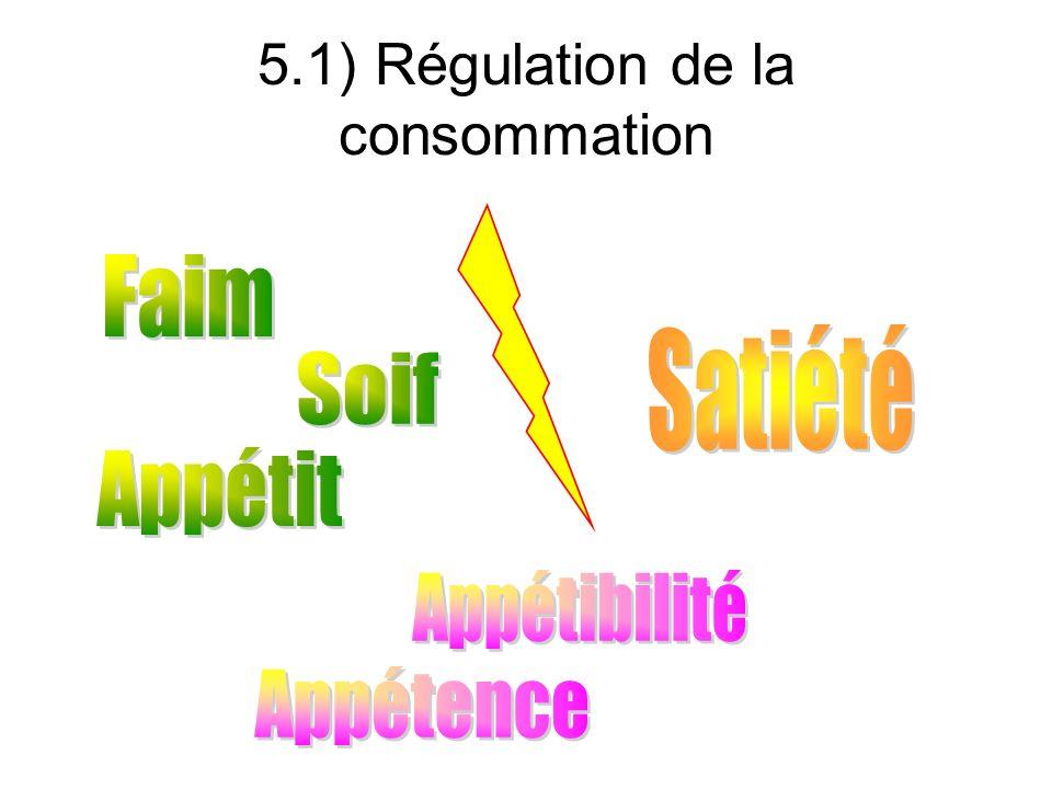 5.1) Régulation de la consommation