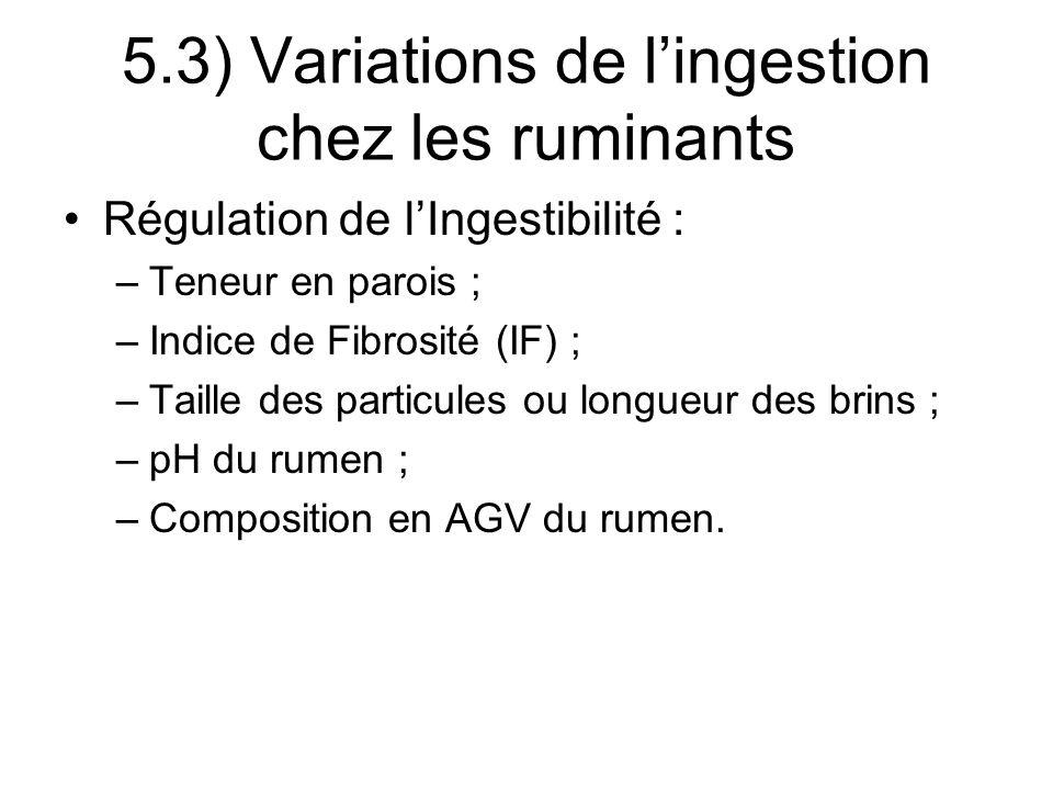 Régulation de lIngestibilité : –Teneur en parois ; –Indice de Fibrosité (IF) ; –Taille des particules ou longueur des brins ; –pH du rumen ; –Composition en AGV du rumen.