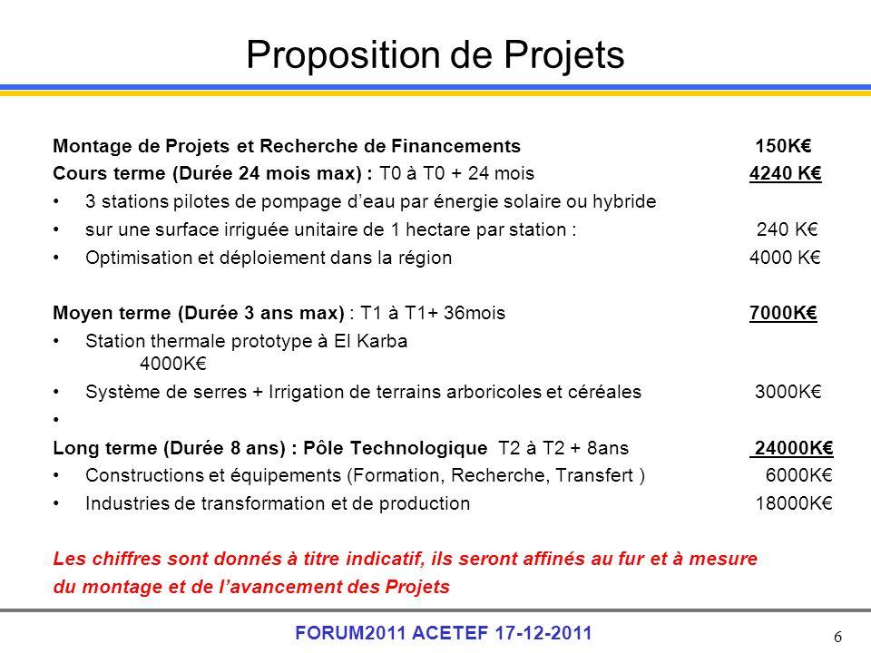 6 FORUM2011 ACETEF 17-12-2011 Proposition de Projets Montage de Projets et Recherche de Financements 150K Cours terme (Durée 24 mois max) : T0 à T0 + 24 mois 4240 K 3 stations pilotes de pompage deau par énergie solaire ou hybride sur une surface irriguée unitaire de 1 hectare par station : 240 K Optimisation et déploiement dans la région4000 K Moyen terme (Durée 3 ans max) : T1 à T1+ 36mois 7000K Station thermale prototype à El Karba 4000K Système de serres + Irrigation de terrains arboricoles et céréales 3000K Long terme (Durée 8 ans) : Pôle Technologique T2 à T2 + 8ans 24000K Constructions et équipements (Formation, Recherche, Transfert ) 6000K Industries de transformation et de production 18000K Les chiffres sont donnés à titre indicatif, ils seront affinés au fur et à mesure du montage et de lavancement des Projets
