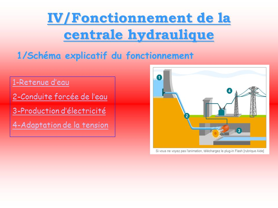 IV/Fonctionnement de la centrale hydraulique 1/Schéma explicatif du fonctionnement 1-Retenue deau 2-Conduite forcée de leau 3-Production délectricité 4-Adaptation de la tension