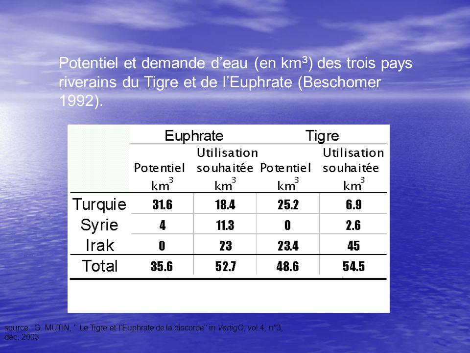 Potentiel et demande deau (en km 3 ) des trois pays riverains du Tigre et de lEuphrate (Beschomer 1992). source : G. MUTIN,