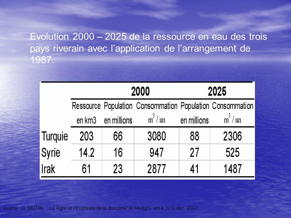 Evolution 2000 – 2025 de la ressource en eau des trois pays riverain avec lapplication de larrangement de 1987. source : G. MUTIN,