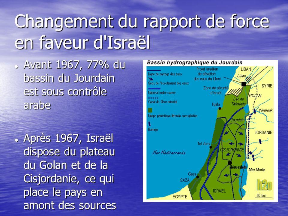 Changement du rapport de force en faveur d'Israël Avant 1967, 77% du bassin du Jourdain est sous contrôle arabe Avant 1967, 77% du bassin du Jourdain