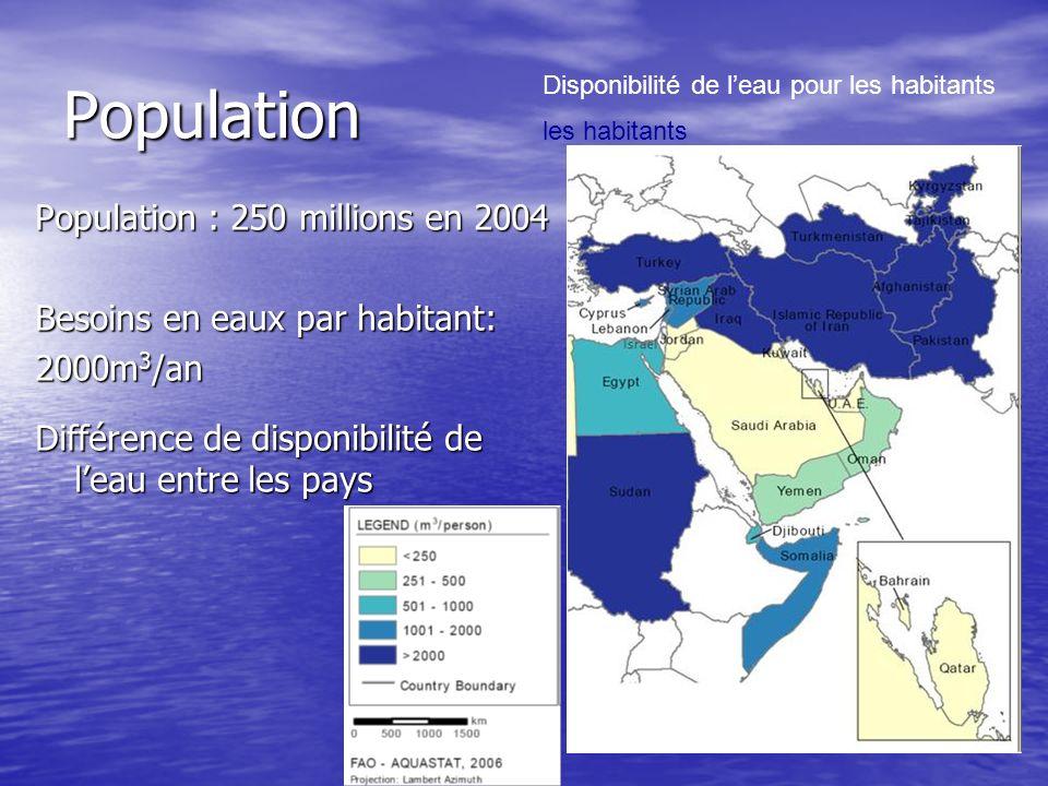 Population Population : 250 millions en 2004 Besoins en eaux par habitant: 2000m 3 /an Différence de disponibilité de leau entre les pays Disponibilit