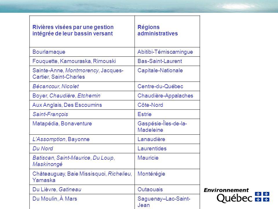 Rivières visées par une gestion intégrée de leur bassin versant Régions administratives BourlamaqueAbitibi-Témiscamingue Fouquette, Kamouraska, RimouskiBas-Saint-Laurent Sainte-Anne, Montmorency, Jacques- Cartier, Saint-Charles Capitale-Nationale Bécancour, NicoletCentre-du-Québec Boyer, Chaudière, EtcheminChaudière-Appalaches Aux Anglais, Des EscouminsCôte-Nord Saint-FrançoisEstrie Matapédia, BonaventureGaspésie-Îles-de-la- Madeleine LAssomption, BayonneLanaudière Du NordLaurentides Batiscan, Saint-Maurice, Du Loup, Maskinongé Mauricie Châteauguay, Baie Missisquoi, Richelieu, Yamaska Montérégie Du Lièvre, GatineauOutaouais Du Moulin, À MarsSaguenay–Lac-Saint- Jean