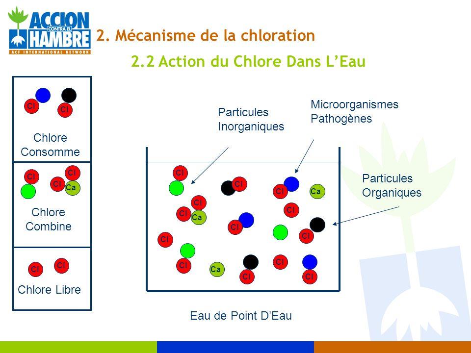 Eau de Point DEau Microorganismes Pathogènes Particules Inorganiques Particules Organiques Ca Cl Ca Cl Ca Cl Chlore Libre Chlore Combine Chlore Consom