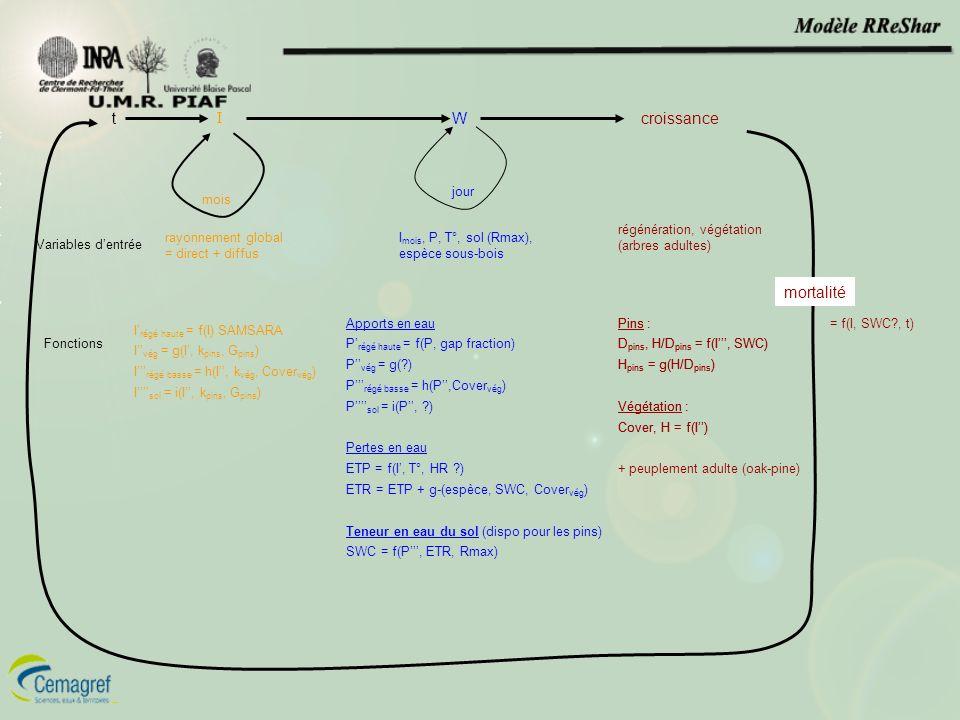 t I Wcroissance rayonnement global = direct + diffus I mois, P, T°, sol (Rmax), espèce sous-bois régénération, végétation (arbres adultes) Variables d