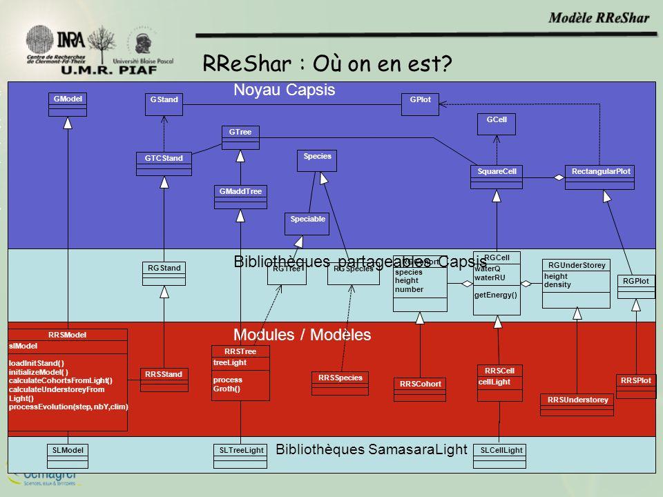 Noyau Capsis Bibliothèques partageables Capsis Modules / Modèles RReShar : Où on en est? RRSCohort RGCohort species height number RRSSpecies RGSpecies