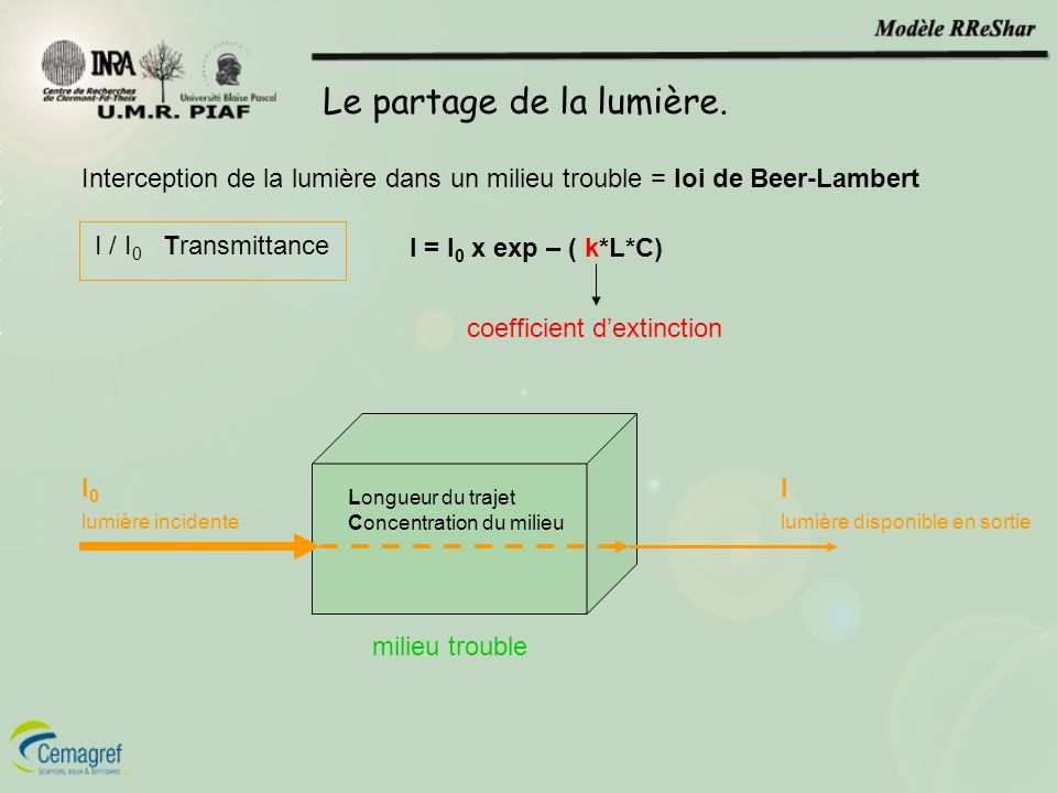 Le partage de la lumière. milieu trouble I lumière disponible en sortie I 0 lumière incidente Longueur du trajet Concentration du milieu Interception