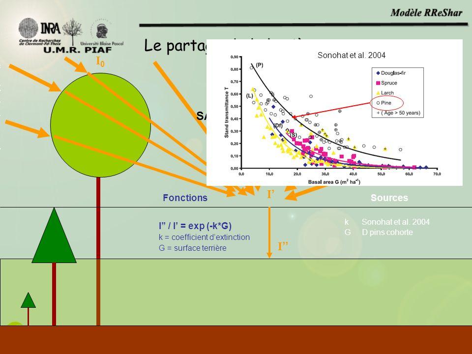 I0I0 I I I / I = exp (-k*G) k = coefficient dextinction G = surface terrière FonctionsSources k Sonohat et al. 2004 G D pins cohorte SAMSARA (B. Courb