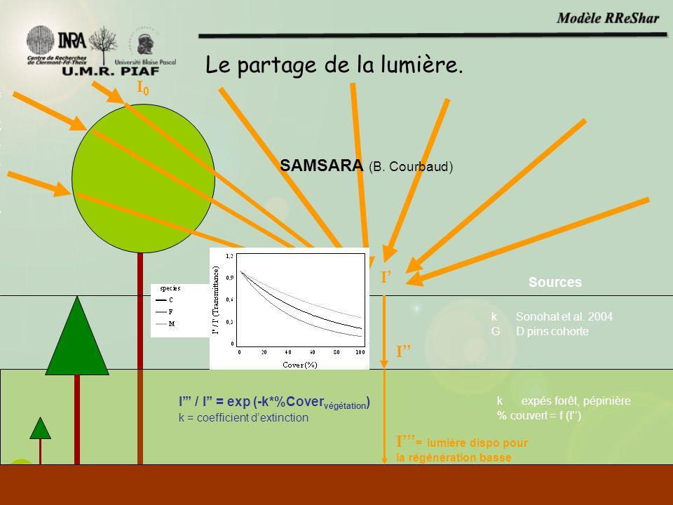 I0I0 I FonctionsSources k Sonohat et al. 2004 G D pins cohorte SAMSARA (B. Courbaud) Le partage de la lumière. k expés forêt, pépinière % couvert = f